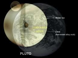 pluton astronomija