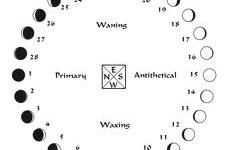 Prognoza za dane lunarnog ciklusa
