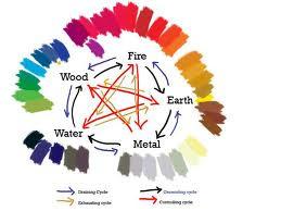 Delovanje boja u feng šui-u