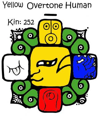 Mayanski Kin za 22.10.2013.