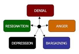 Negativne emocije