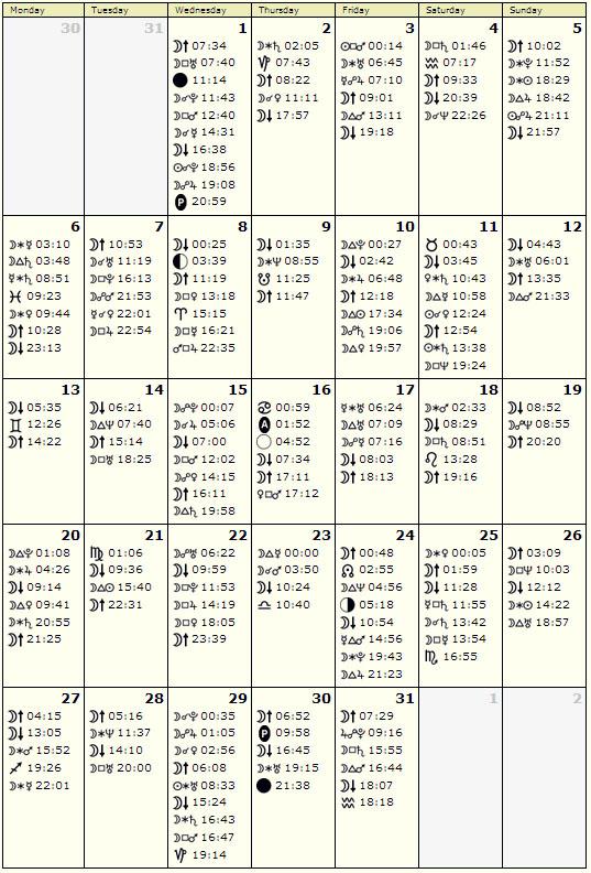 Astroloski kalendar Januar 2014