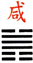 Ji Djing Heksagram 31 Hsien, Privlacenje