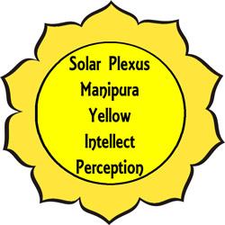 Kako očistiti i ojačati solarni pleksus