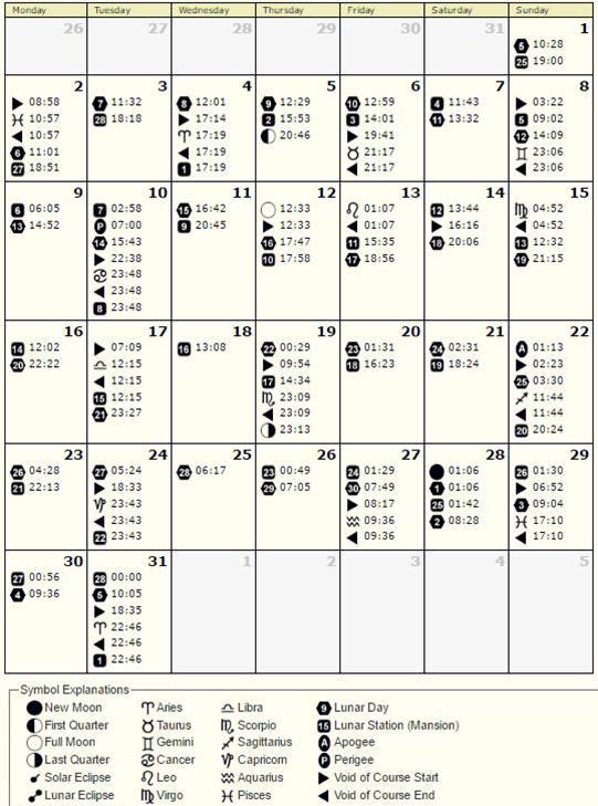 Astrološki kalendar JANUAR 2017.