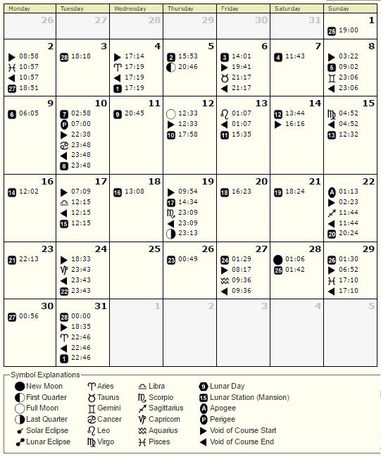 Lunarni kalendar Januar 2017