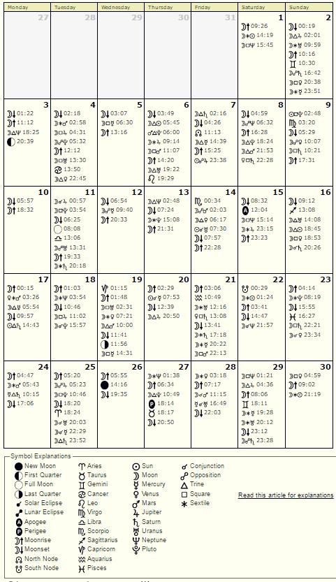 Astroloski kalendar APRIL 2017