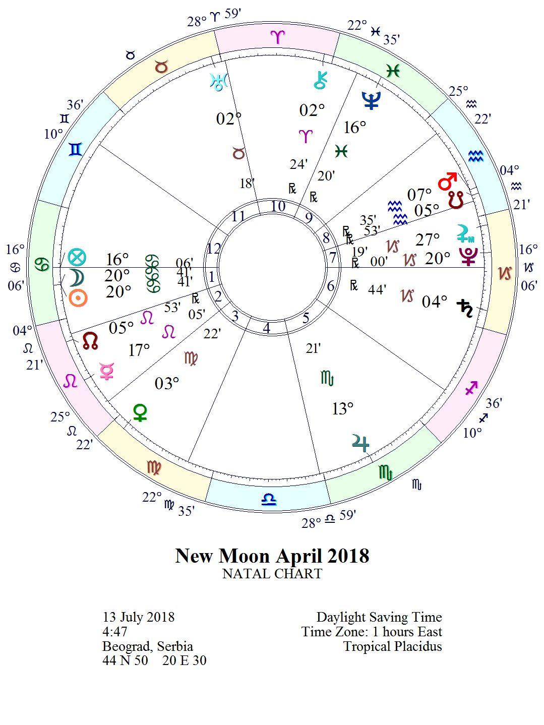 """NOVI LUNARNI CIKLUS 1. lunarni dan """"Svetiljka"""" 13.07. u 04:47 *MLAD MESEC 20° RAKA"""