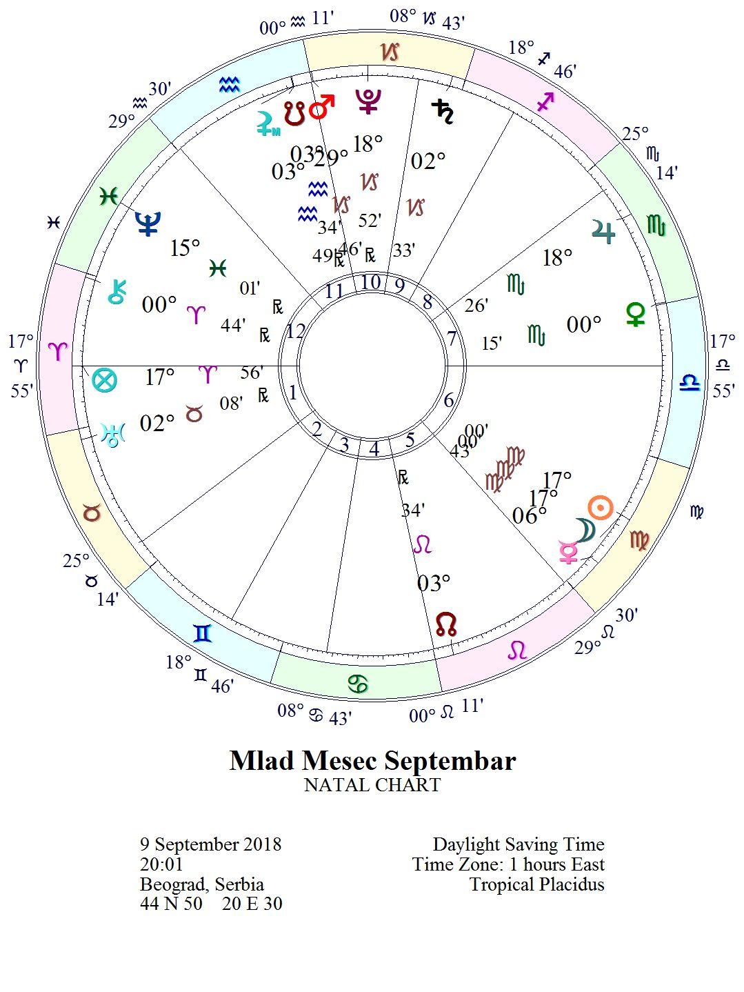 """NOVI LUNARNI CIKLUS 1. lunarni dan """"Svetiljka"""" 09.09. u 20:01 *MLAD MESEC 17° DEVICE"""