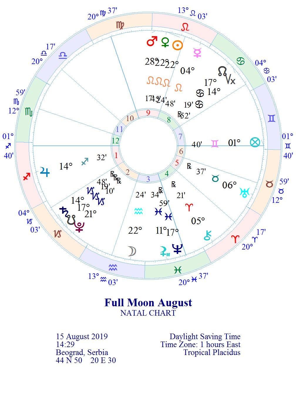 Pun Mesec 22° Vodolija/Lav *2019.