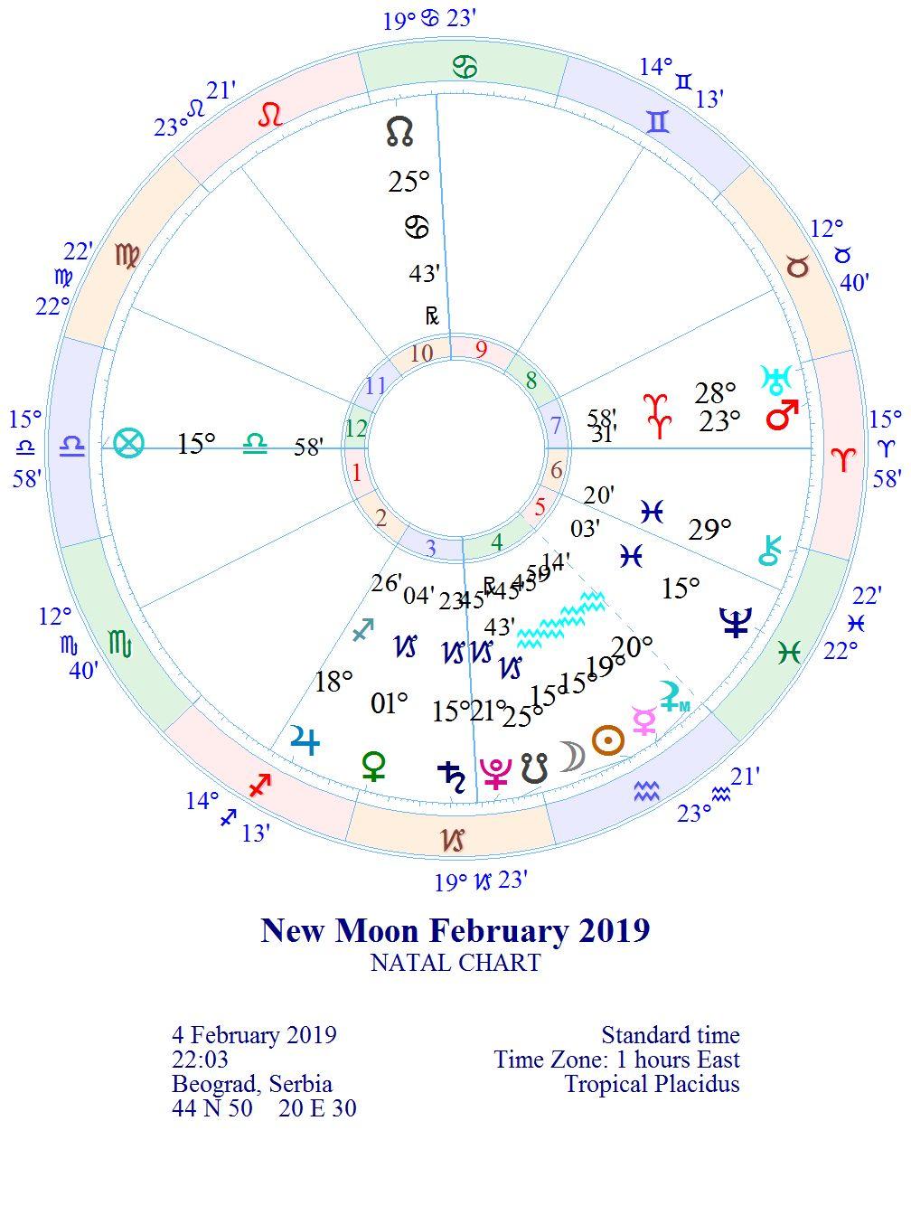 "NOVI LUNARNI CIKLUS 1. lunarni dan ""Svetiljka"" 06.03. u 17:03 *MLAD MESEC 15° RIBA"
