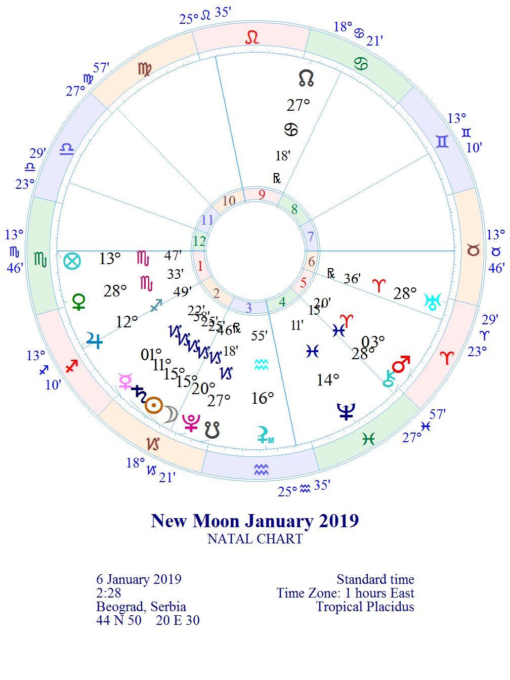 """NOVI LUNARNI CIKLUS 1. lunarni dan """"Svetiljka"""" 06.01. u 02:28 *MLAD MESEC 15° JARCA"""