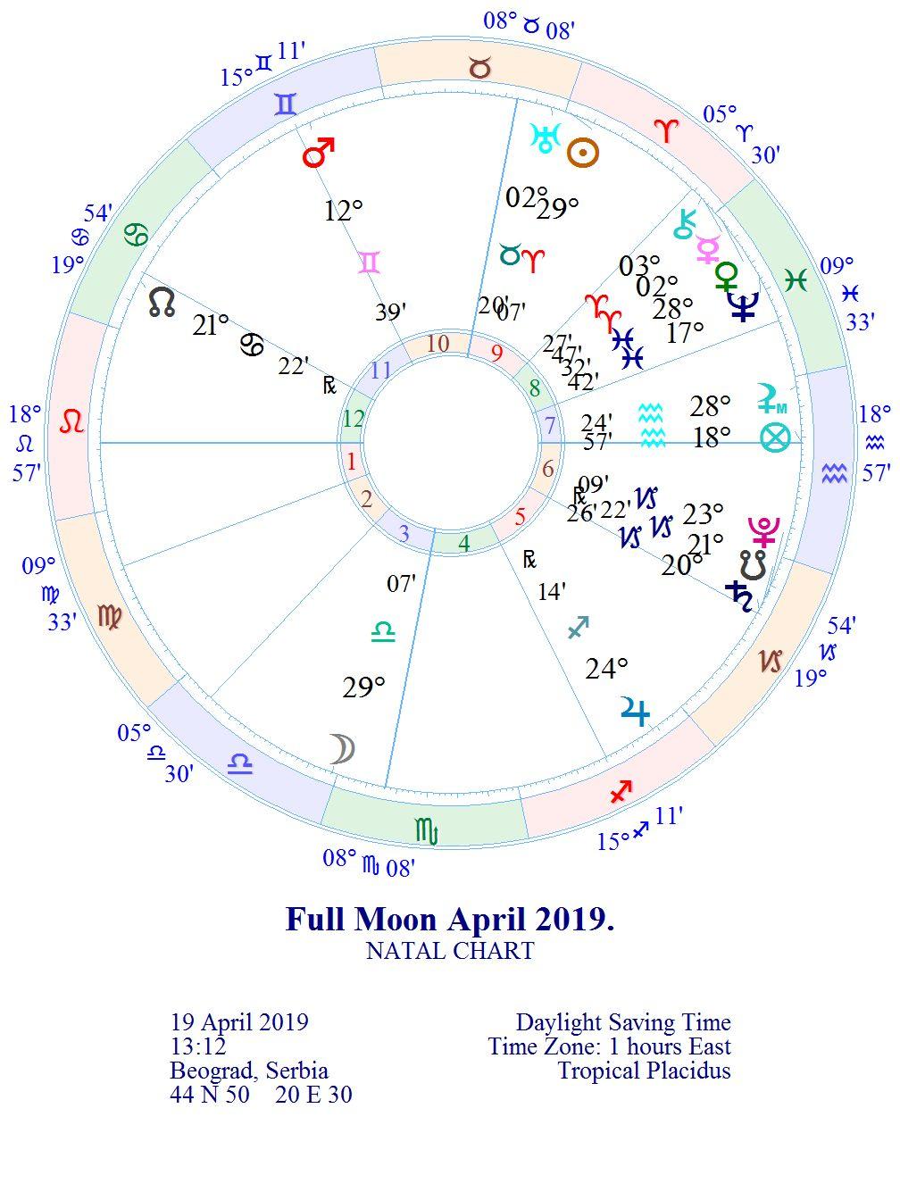 """NOVI LUNARNI CIKLUS 1. lunarni dan """"Svetiljka"""" 05.04. u 10:50 *MLAD MESEC 15° OVNA"""