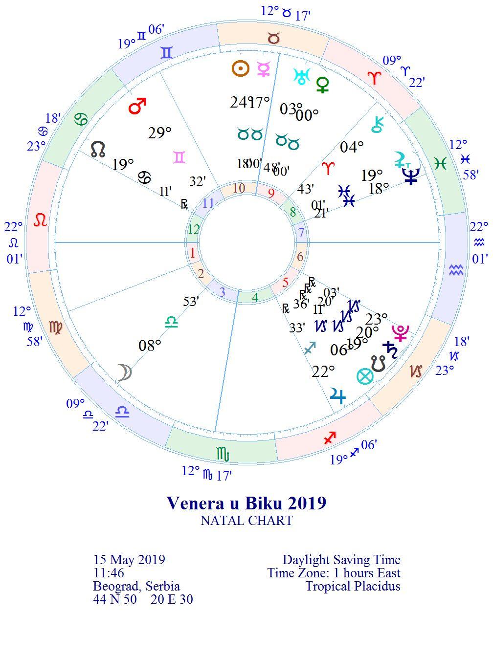 Venera u tranzitu kroz zodijački znak Bika