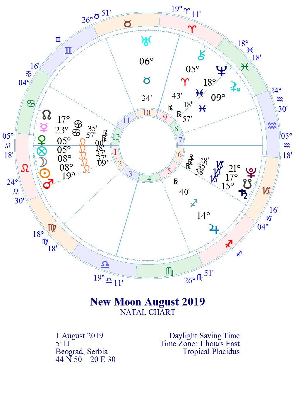 """NOVI LUNARNI CIKLUS 1. lunarni dan """"Svetiljka"""" 01.08. u 05:11 *MLAD MESEC 08° LAVA"""