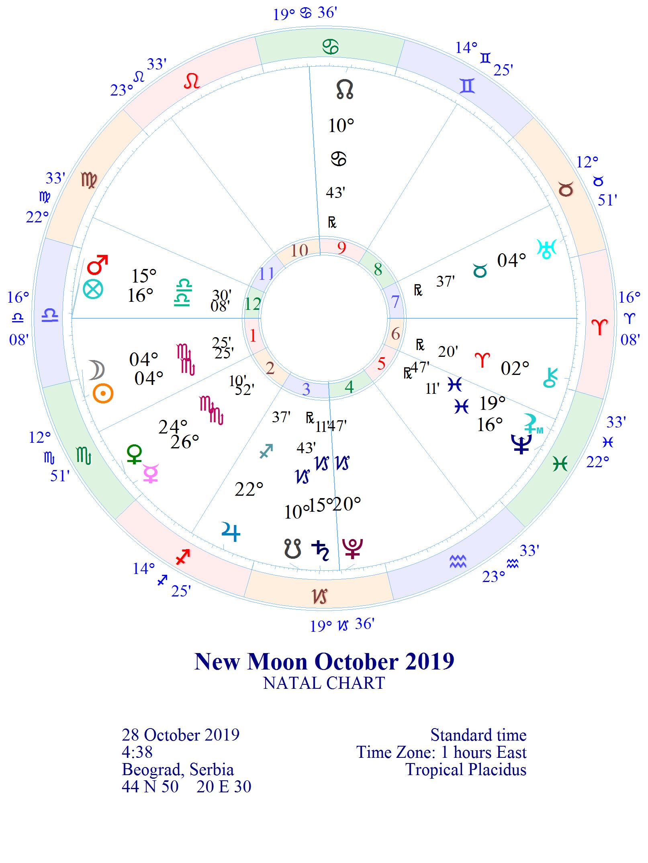 """NOVI LUNARNI CIKLUS 1. lunarni dan """"Svetiljka""""  28.10. u 04:36 *MLAD MESEC 04° ŠKORPIONA"""