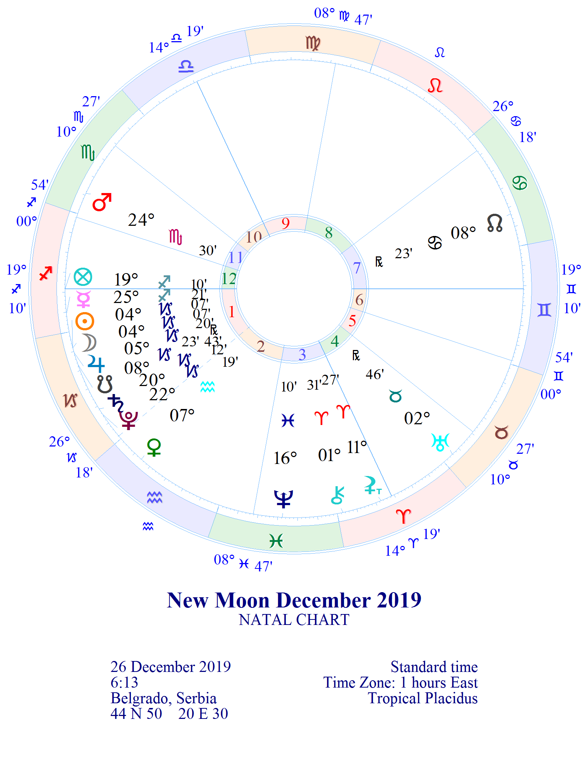 """NOVI LUNARNI CIKLUS 1. lunarni dan """"Svetiljka""""  26.12. u 06:13 *MLAD MESEC 04° JARCA"""