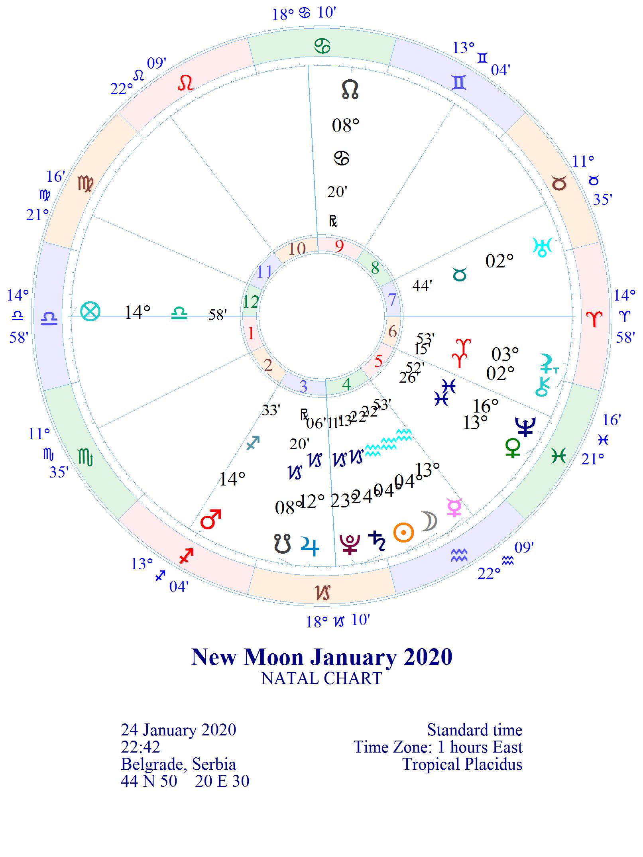 """NOVI LUNARNI CIKLUS 1. lunarni dan """"Svetiljka""""  24.01. u 22:42 *MLAD MESEC 04° VODOLIJE"""