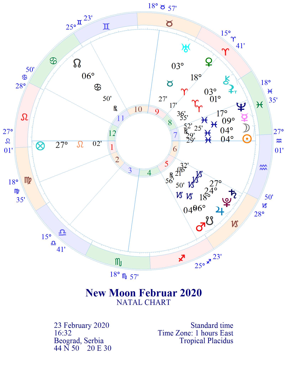"NOVI LUNARNI CIKLUS 1. lunarni dan ""Svetiljka"" 23.02.2020. 16:32 MLAD MESEC 4° RIBA"