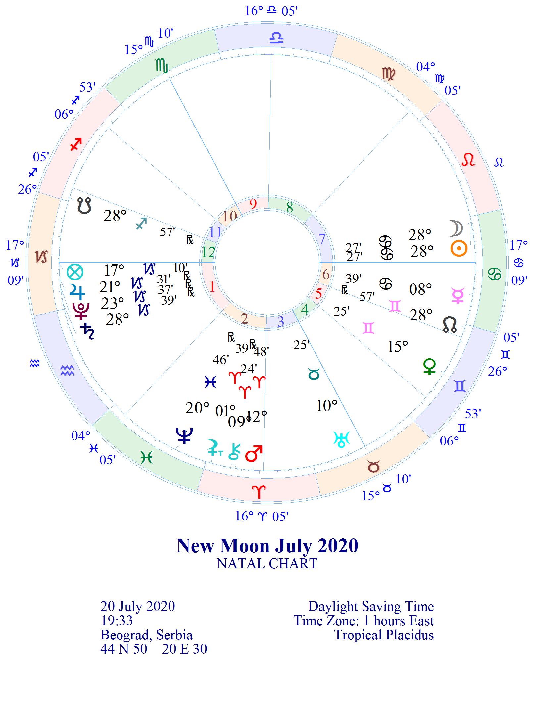 "NOVI LUNARNI CIKLUS 1. lunarni dan ""Svetiljka"" 20.07.2020. 19:33 MLAD MESEC 28° RAKA"