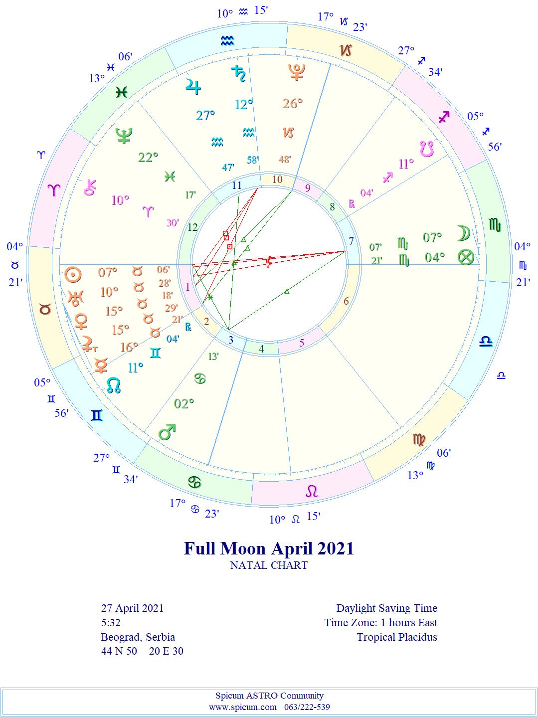 AKTUELNO!!! Pun Mesec 7° Škorpion/Bik *APRIL 2021.