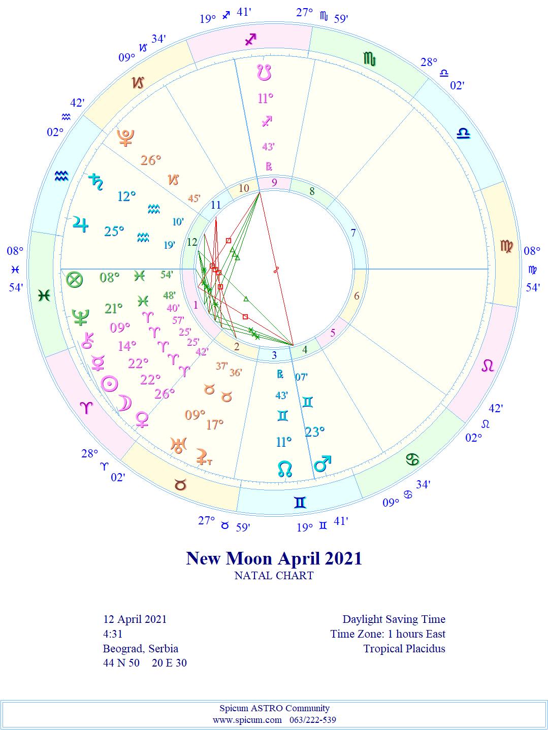 """NOVI LUNARNI CIKLUS 1. lunarni dan """"Svetiljka"""" 12.04.2021. 04:31 MLAD MESEC 22° OVNA"""